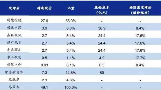 考虑募集配套资金后的股权结构 资料来源:公司公告,国金证券研究所